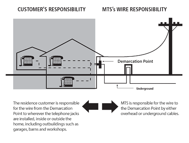wire responsibility mts