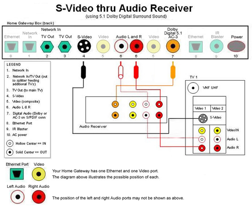 help hooking up surround sound system You can watch titles in 51 surround sound if you have a receiver that supports dolby digital plus and a connection speed of 30 megabits per second or faster if you are experiencing an issue with sound for your 51 setup, please follow the troubleshooting below:.