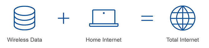 Wireless Data plus Home Internet equals Total Internet